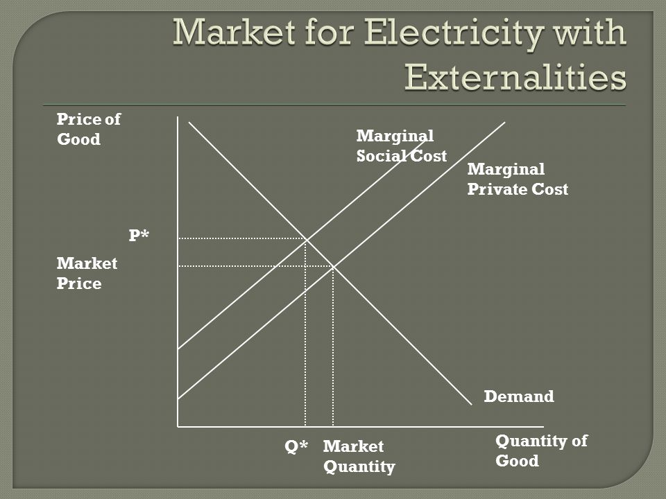 Market for Electricity with Externalities