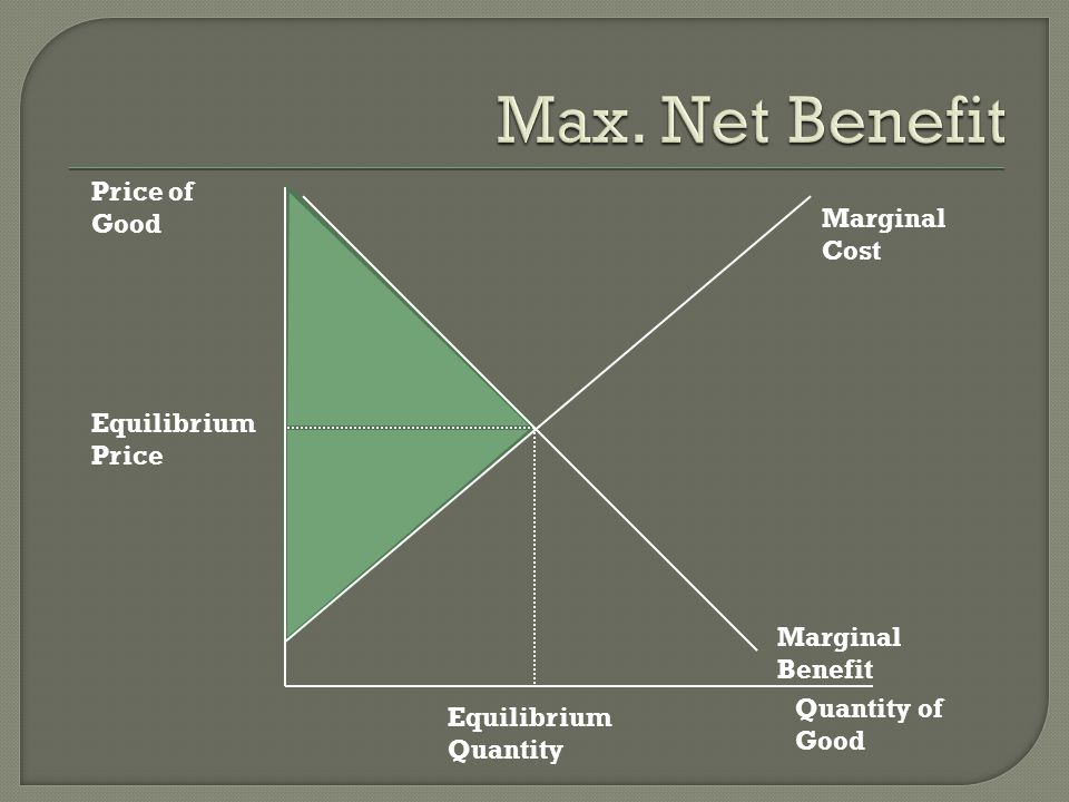 Max. Net Benefit Price of Good Marginal Cost Equilibrium Price