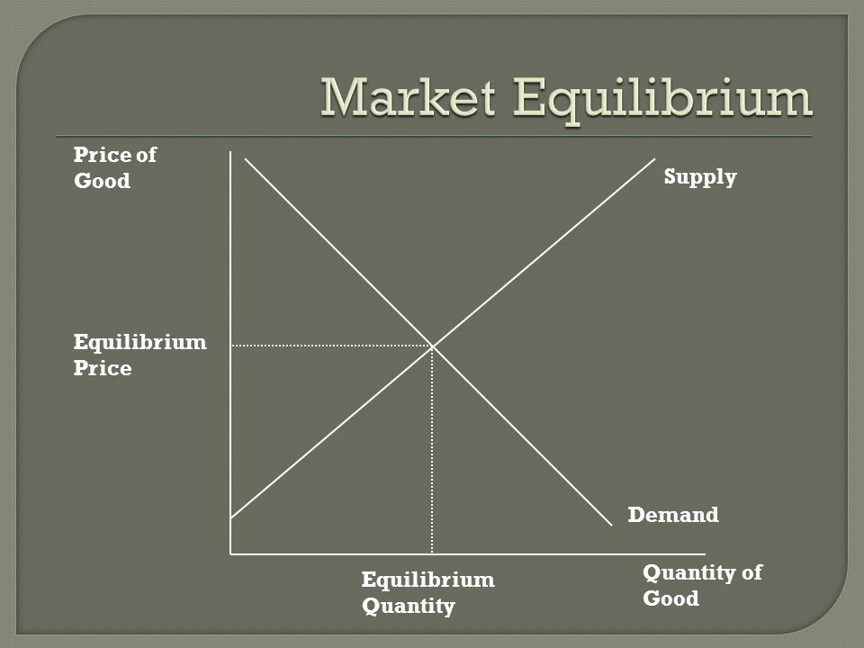 Market Equilibrium Price of Good Supply Equilibrium Price Demand