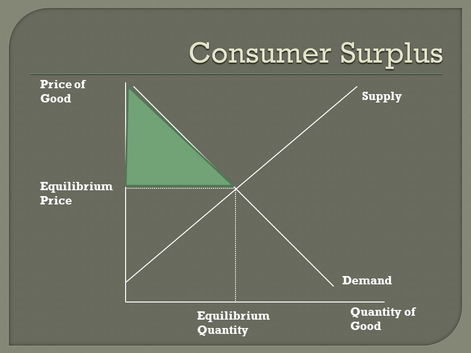 Consumer Surplus Price of Good Supply Equilibrium Price Demand