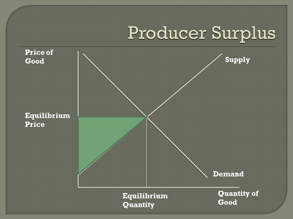 Producer Surplus Price of Good Supply Equilibrium Price Demand