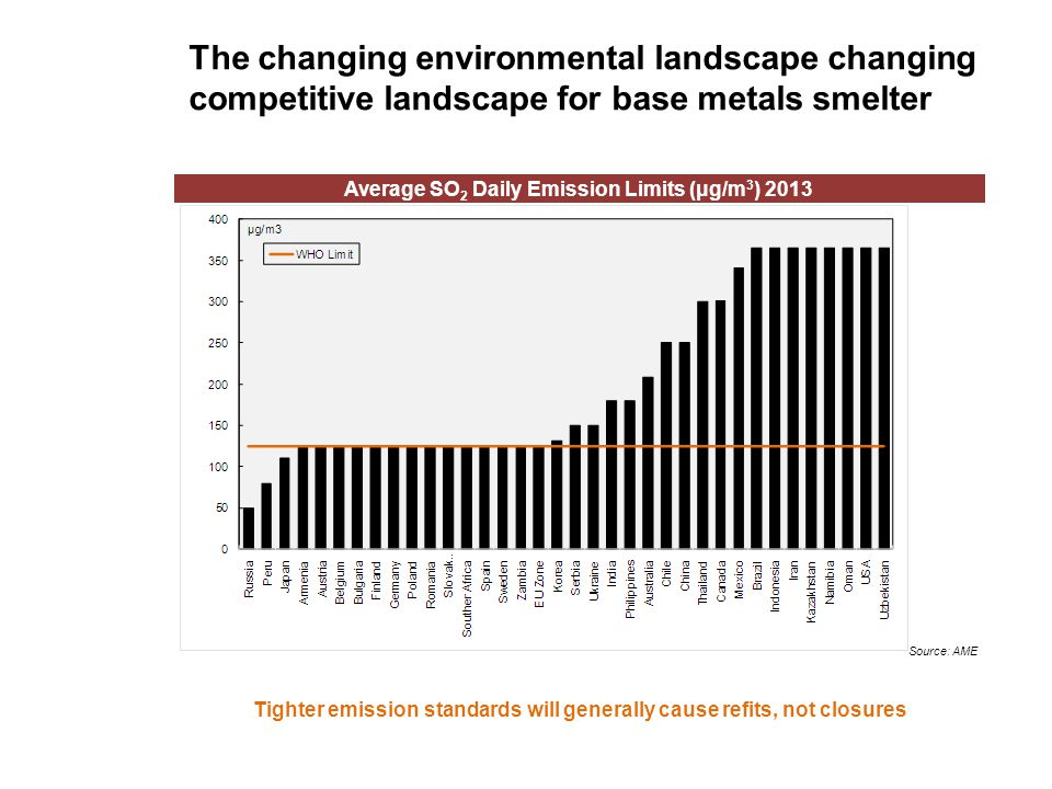 The changing environmental landscape changing competitive landscape for base metals smelter