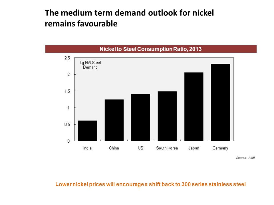 The medium term demand outlook for nickel remains favourable
