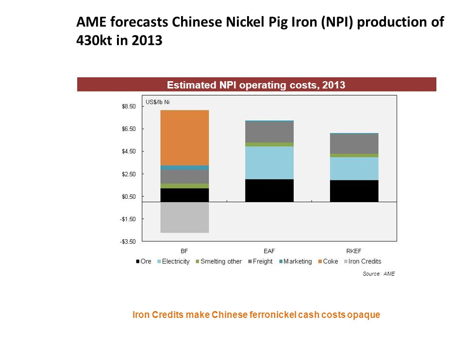 AME forecasts Chinese Nickel Pig Iron (NPI) production of 430kt in 2013