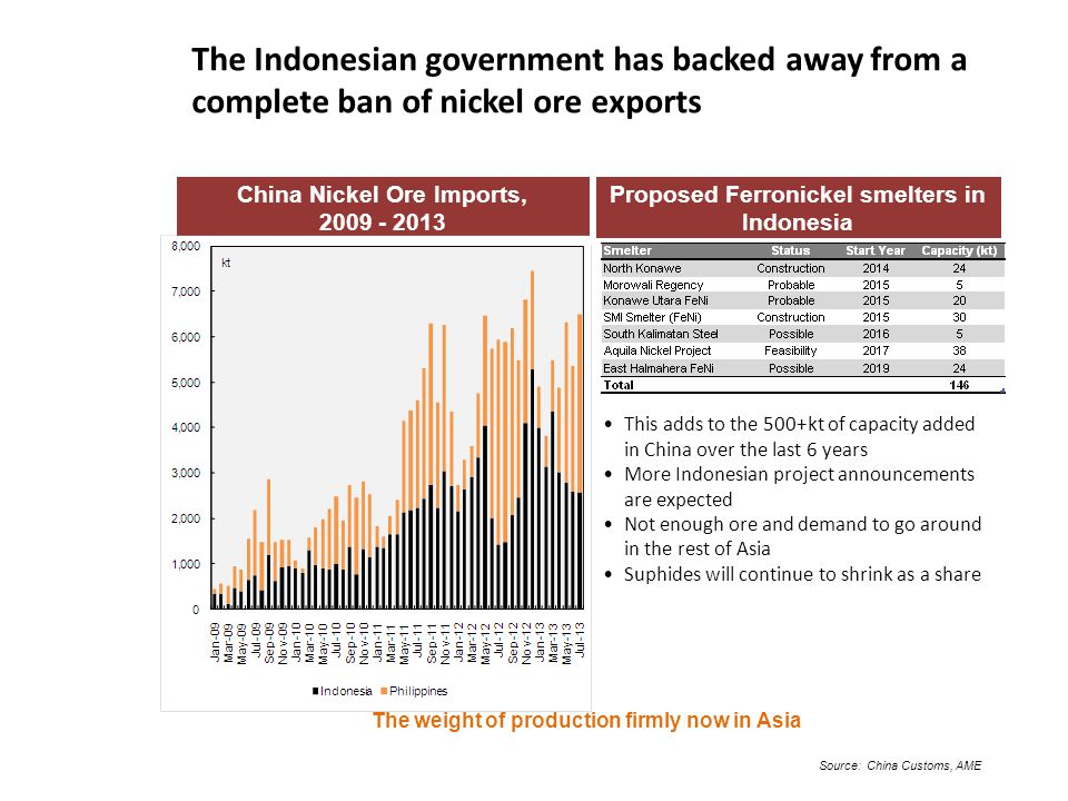 The Indonesian government has backed away from a complete ban of nickel ore exports