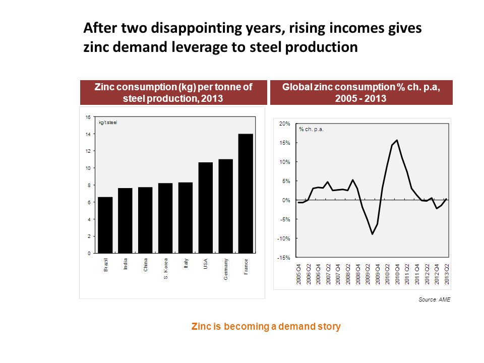 After two disappointing years, rising incomes gives zinc demand leverage to steel production