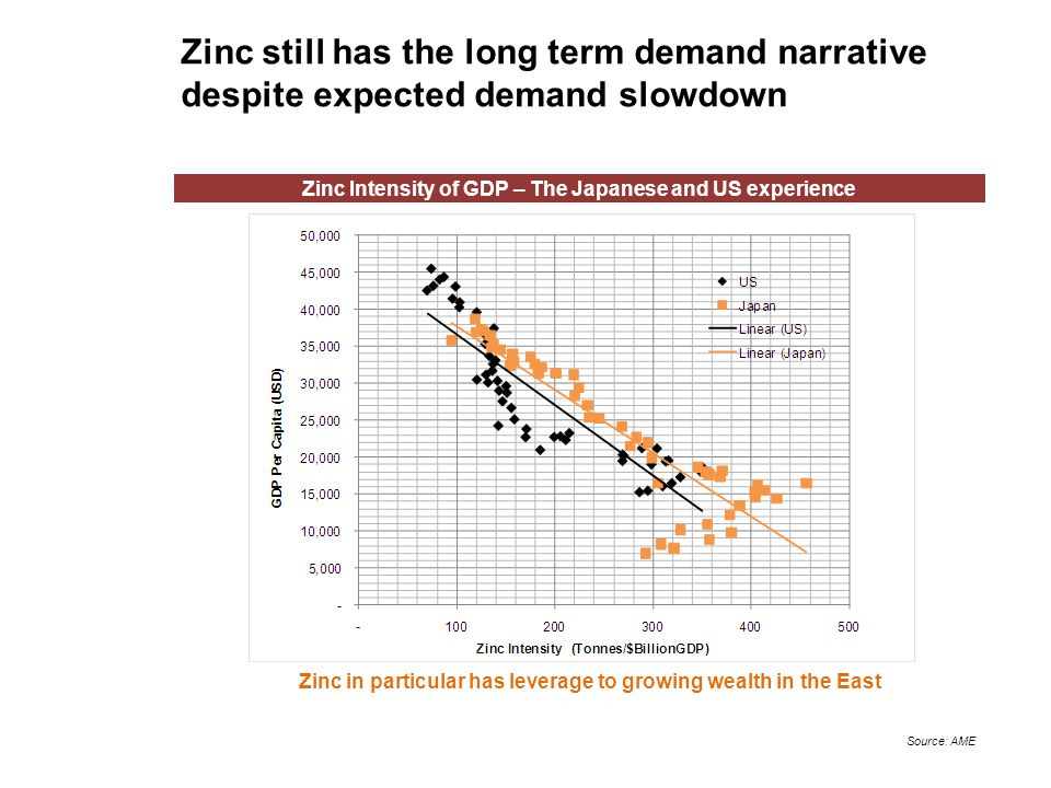 Zinc still has the long term demand narrative despite expected demand slowdown