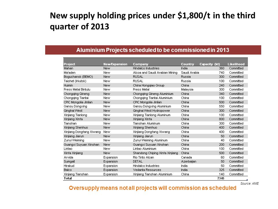 New supply holding prices under $1,800/t in the third quarter of 2013
