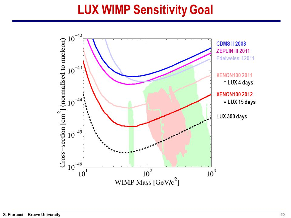 LUX WIMP Sensitivity Goal