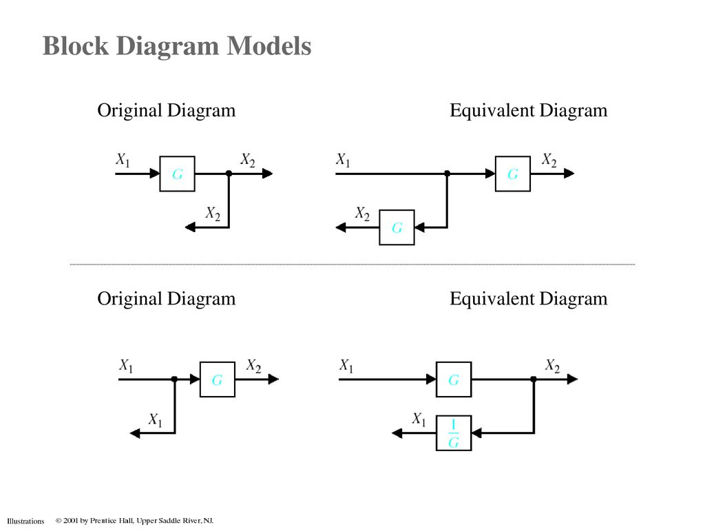 Block Diagram Models | Wiring Diagram on