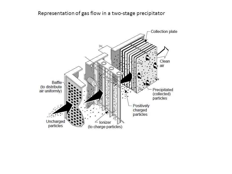 Representation of gas flow in a two-stage precipitator