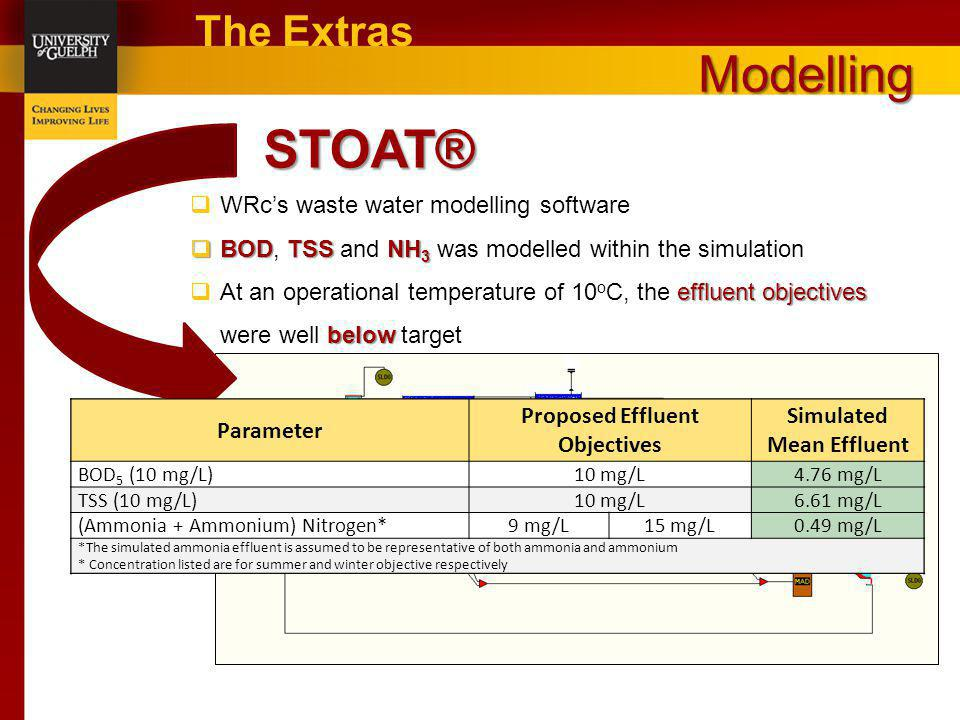 STOAT® Modelling The Extras WRc's waste water modelling software