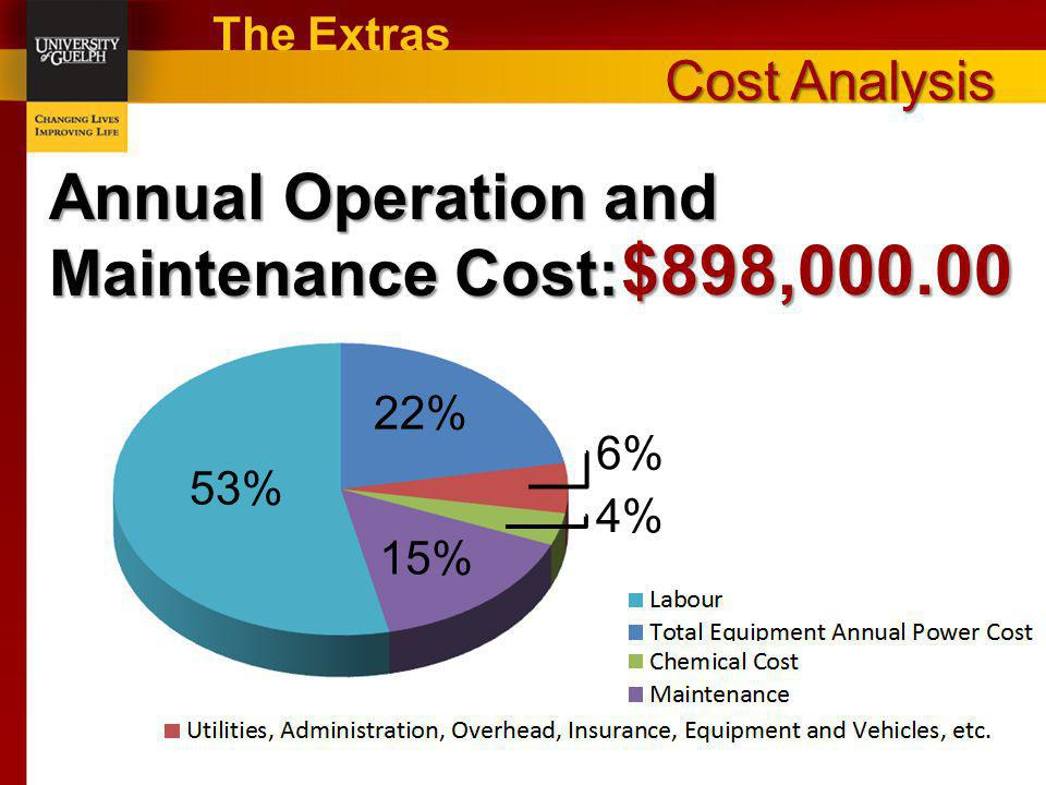 $898,000.00 Annual Operation and Maintenance Cost: Cost Analysis
