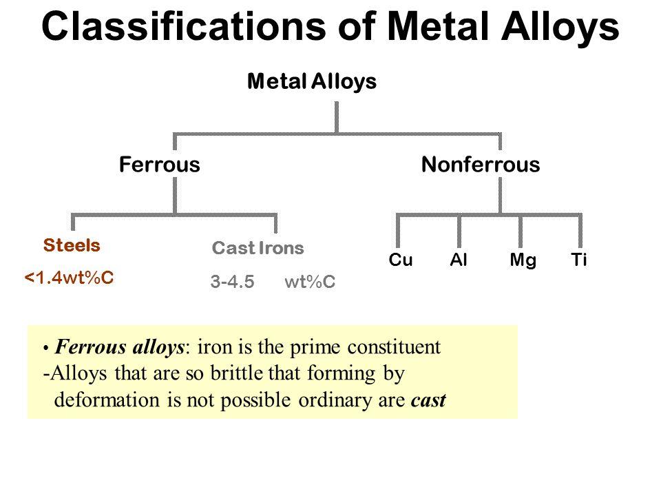 Alloy steels.