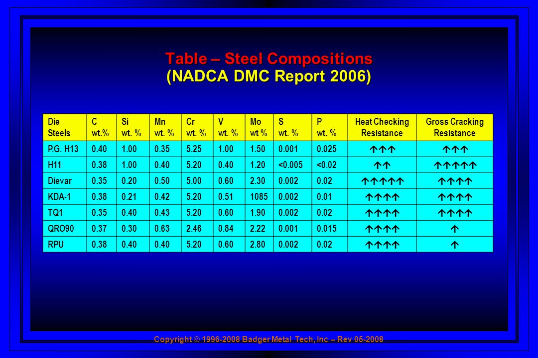 Table – Steel Compositions (NADCA DMC Report 2006)