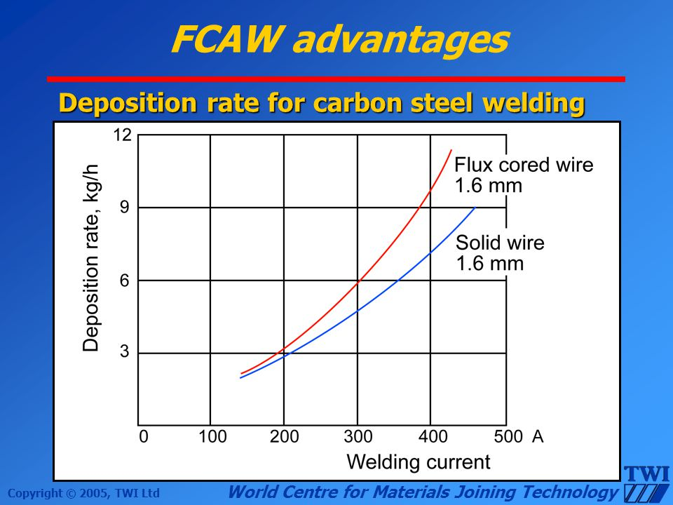 FCAW advantages Deposition rate for carbon steel welding