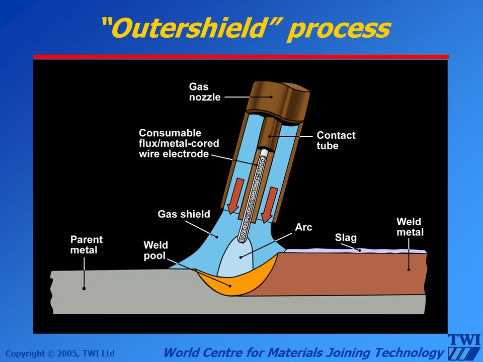 Outershield process