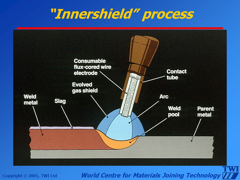 Innershield process