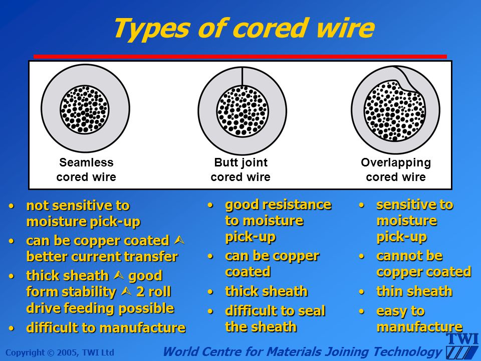 Overlapping cored wire
