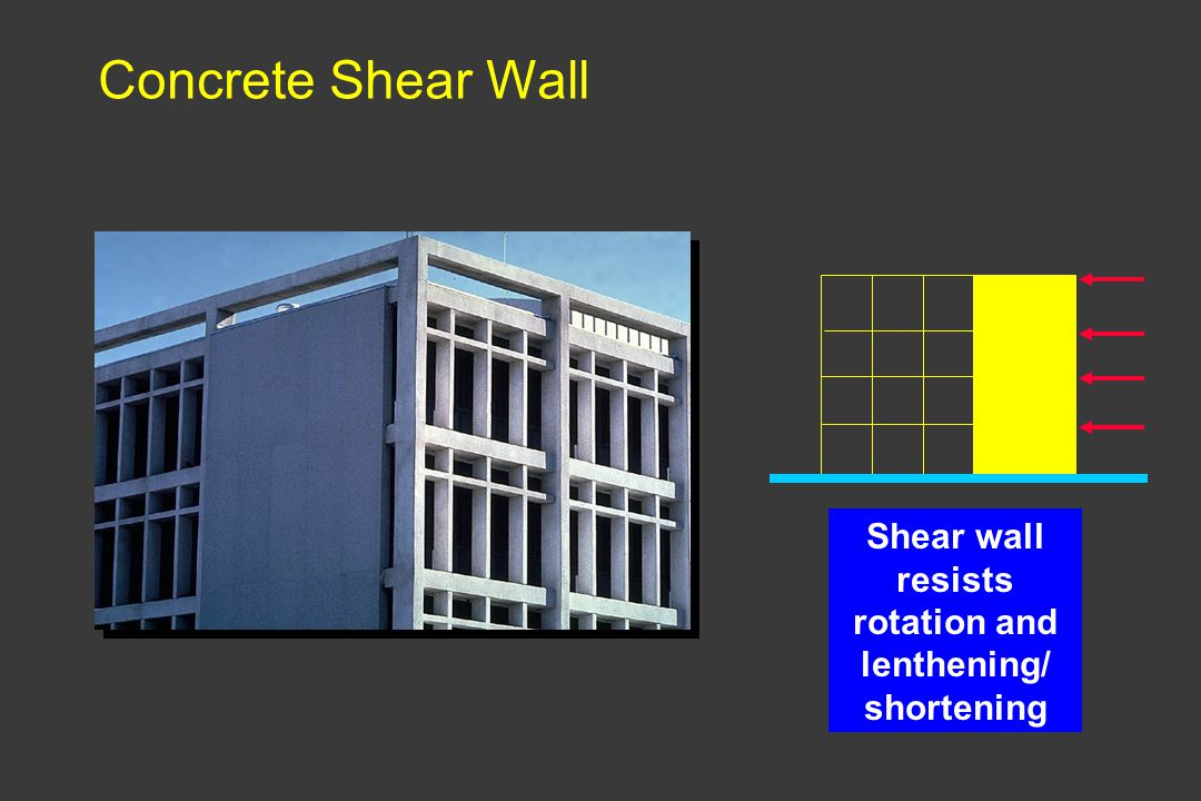 Shear wall resists rotation and lenthening/