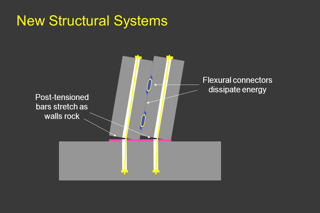 Flexural connectors dissipate energy