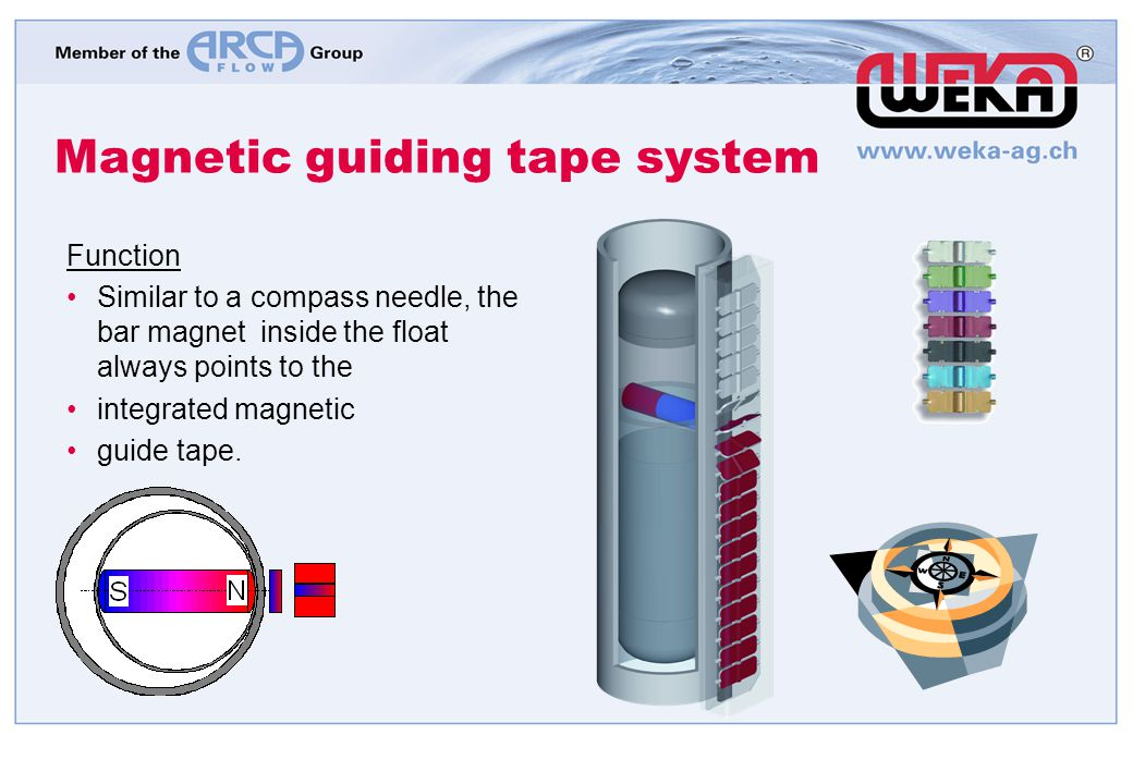 Magnetic guiding tape system