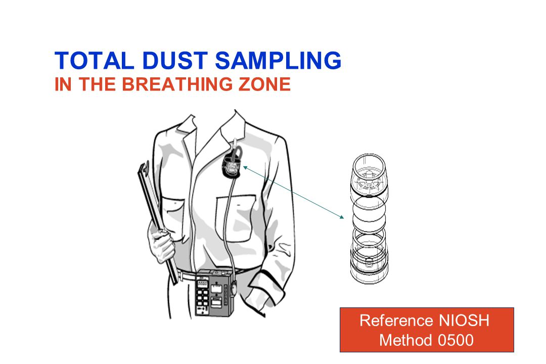 TOTAL DUST SAMPLING IN THE BREATHING ZONE