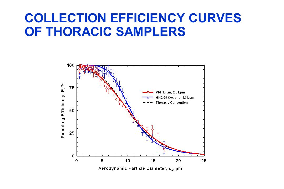 COLLECTION EFFICIENCY CURVES OF THORACIC SAMPLERS