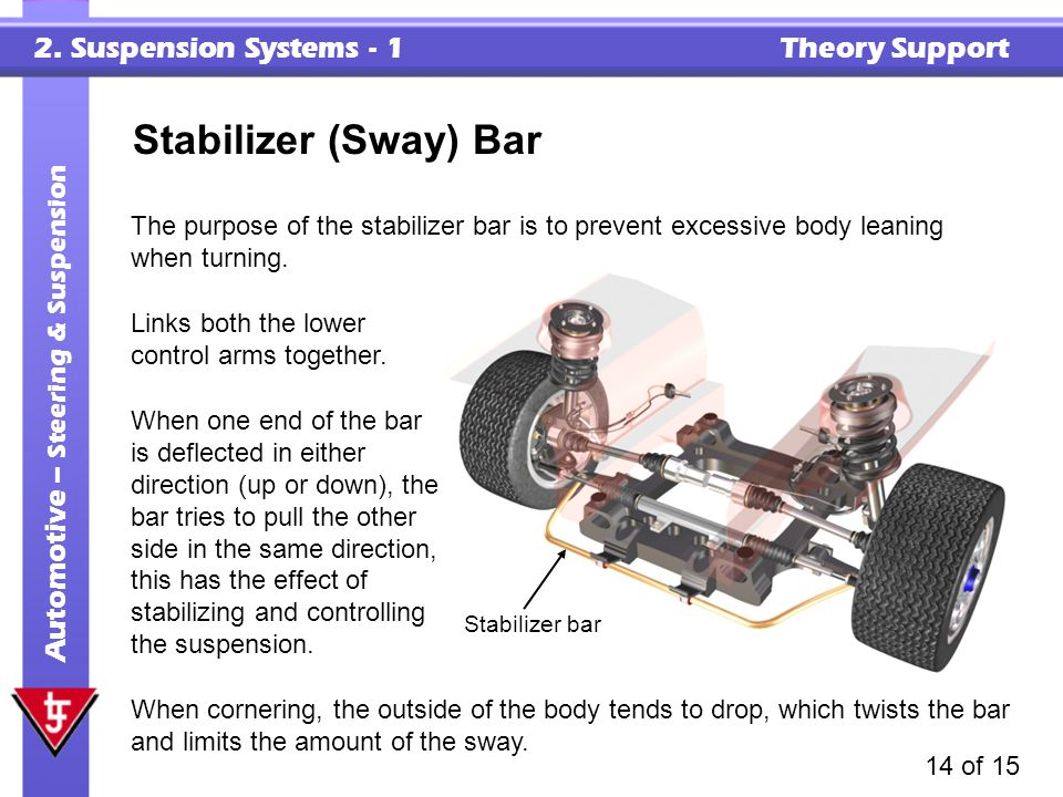 Stabilizer (Sway) Bar The purpose of the stabilizer bar is to prevent excessive body leaning when turning.