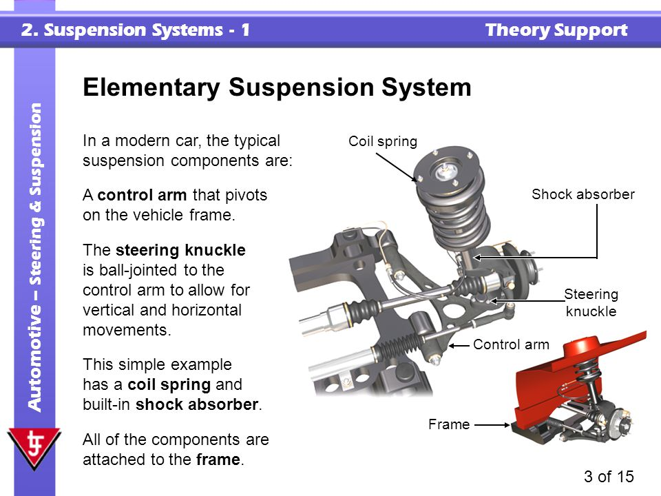 Elementary Suspension System