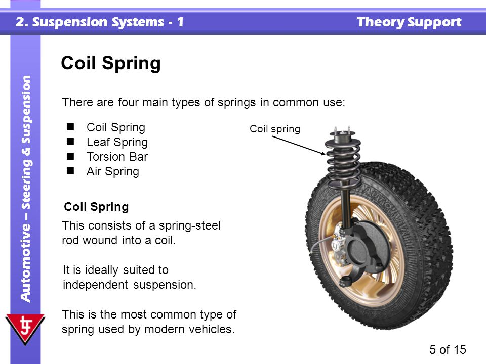 Coil Spring There are four main types of springs in common use: