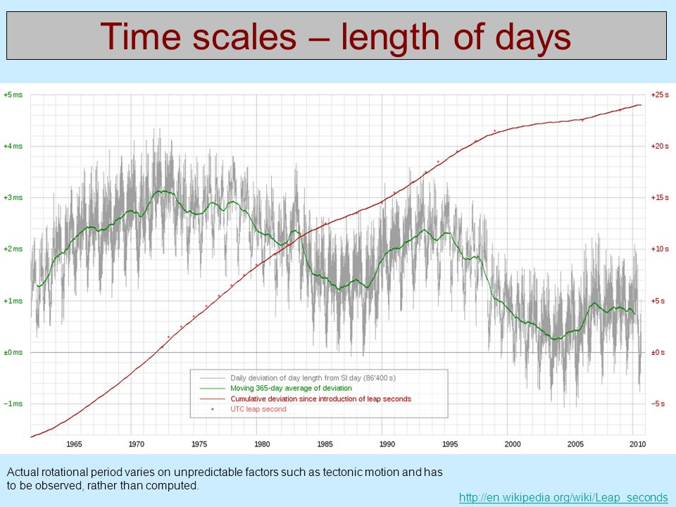 Time scales – length of days