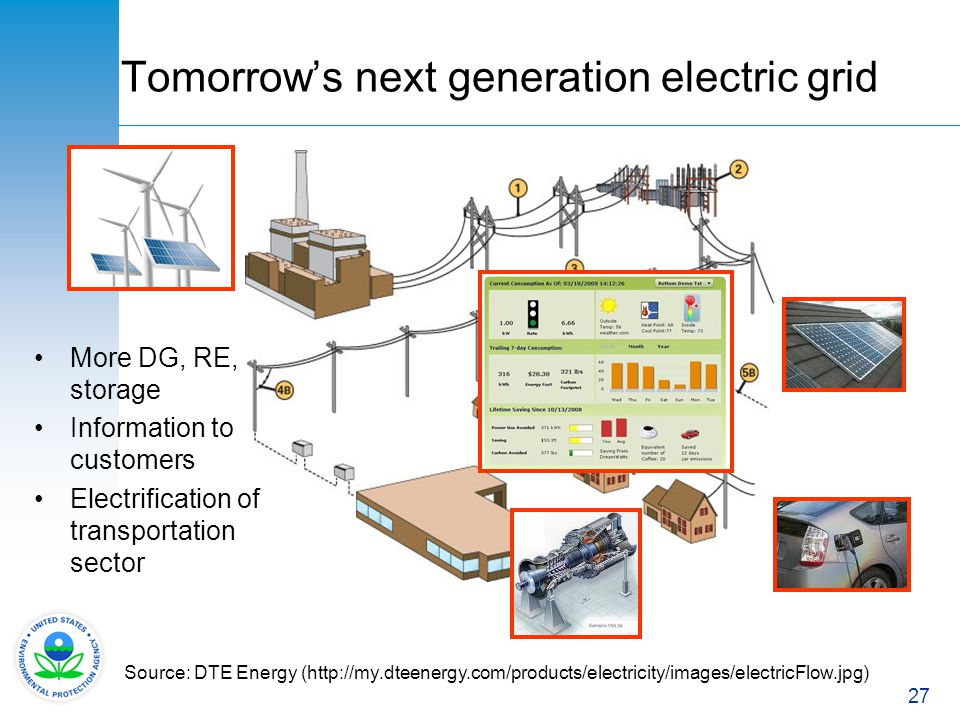 Tomorrow's next generation electric grid