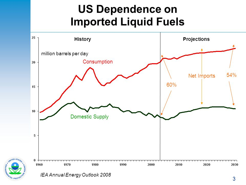 US Dependence on Imported Liquid Fuels