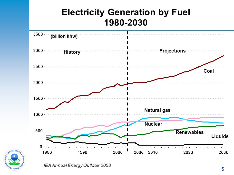 Electricity Generation by Fuel