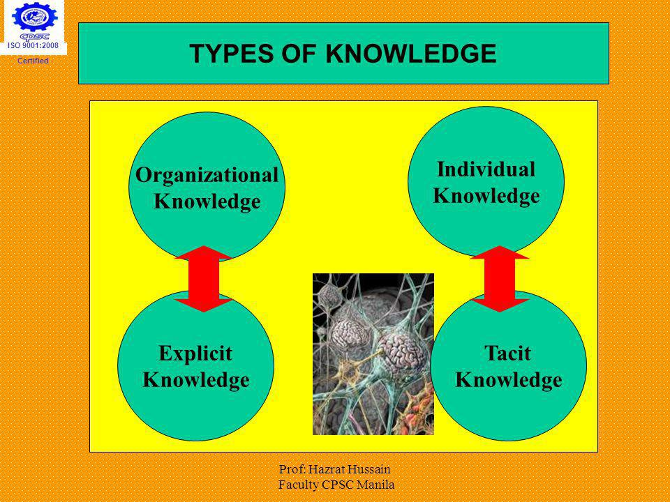 TYPES OF KNOWLEDGE Organizational Knowledge Explicit Tacit Individual