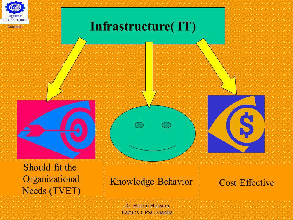 Infrastructure( IT) Should fit the Organizational Knowledge Behavior