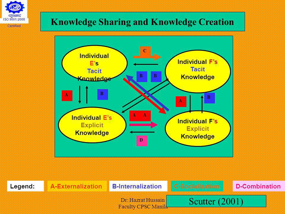Knowledge Sharing and Knowledge Creation