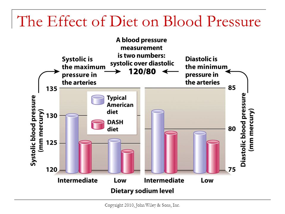 The Effect of Diet on Blood Pressure