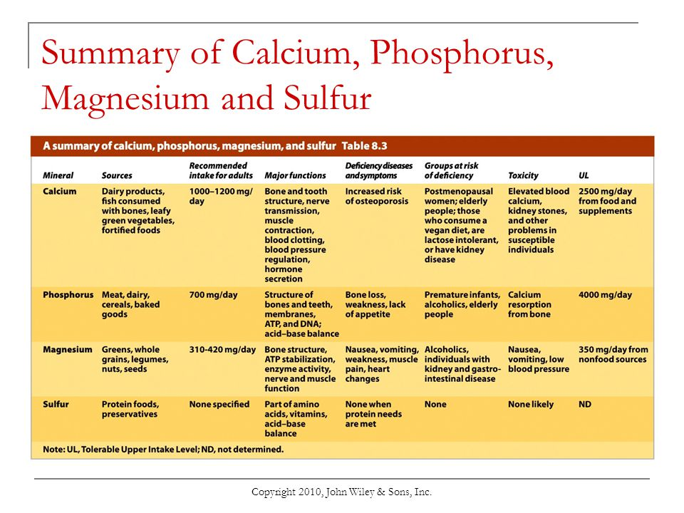 Summary of Calcium, Phosphorus, Magnesium and Sulfur