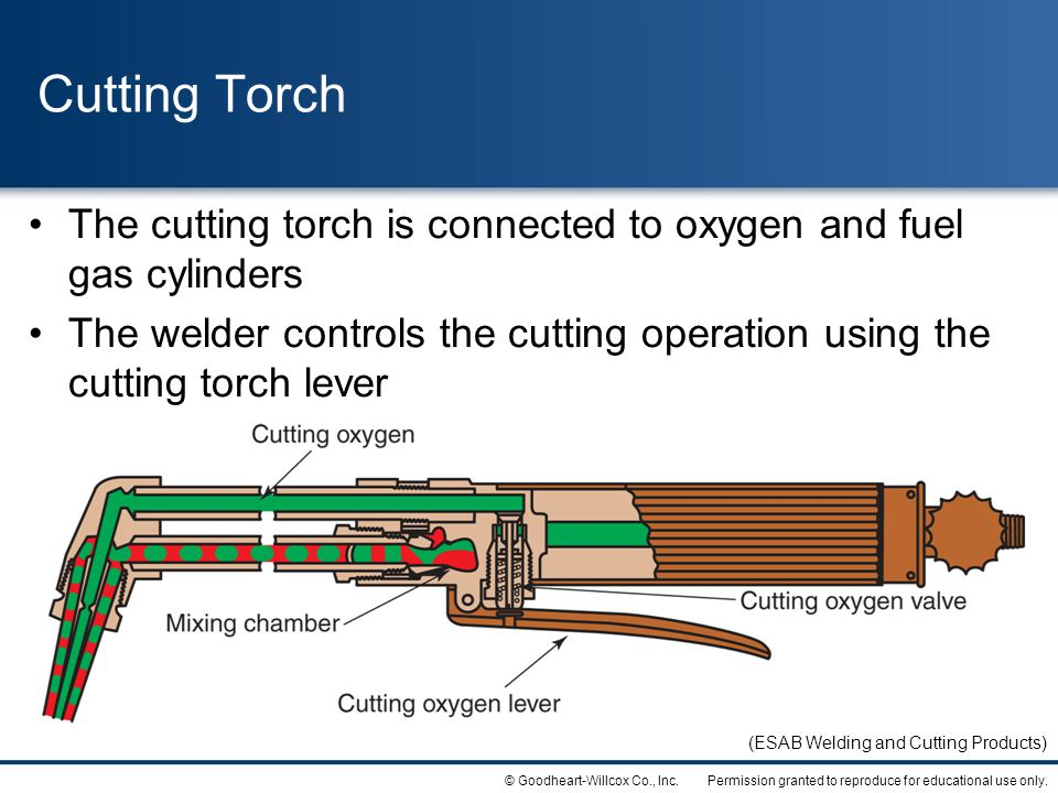 Cutting Torch The cutting torch is connected to oxygen and fuel gas cylinders.