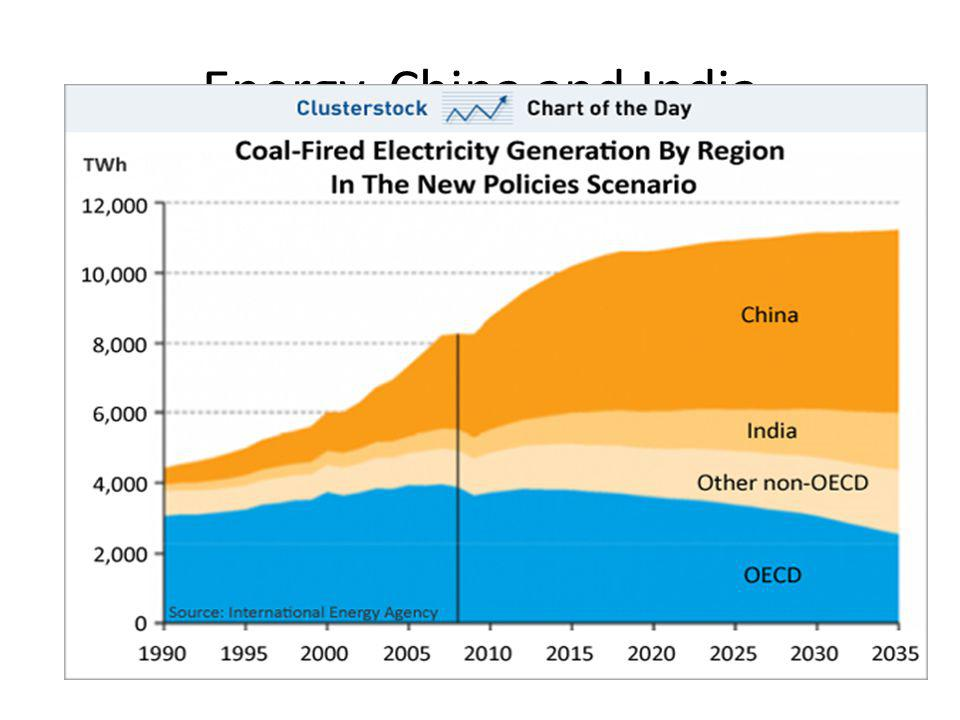 Energy, China and India