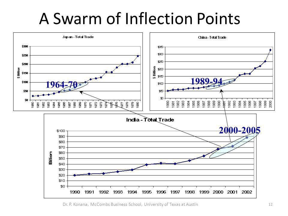 A Swarm of Inflection Points