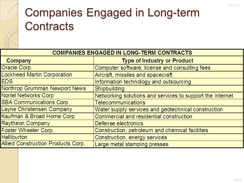 Companies Engaged in Long-term Contracts