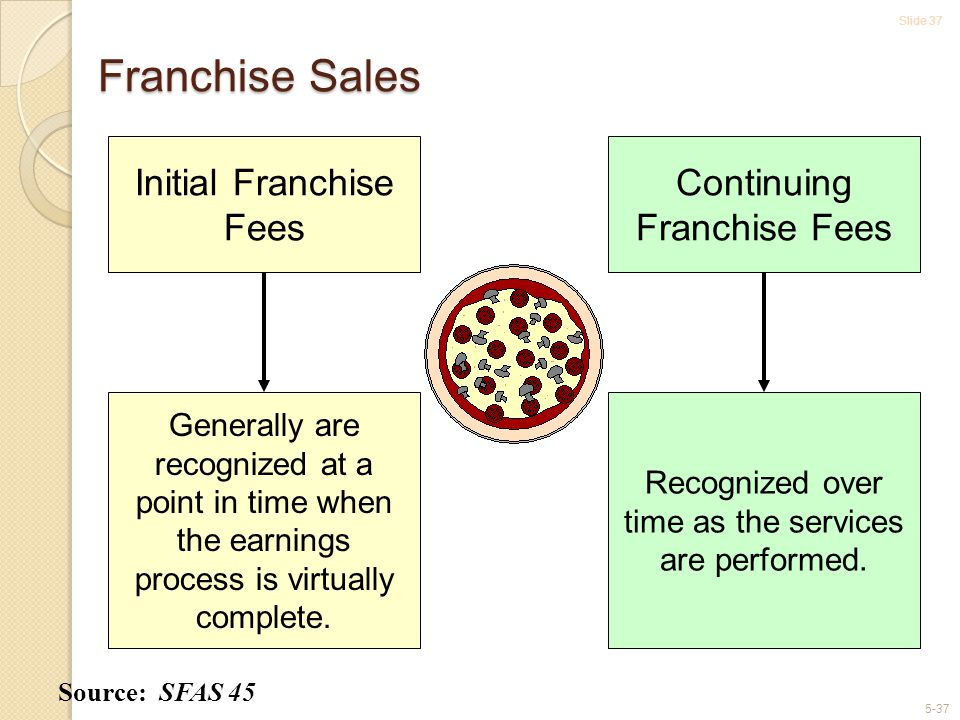 Franchise Sales Initial Franchise Fees Continuing Franchise Fees