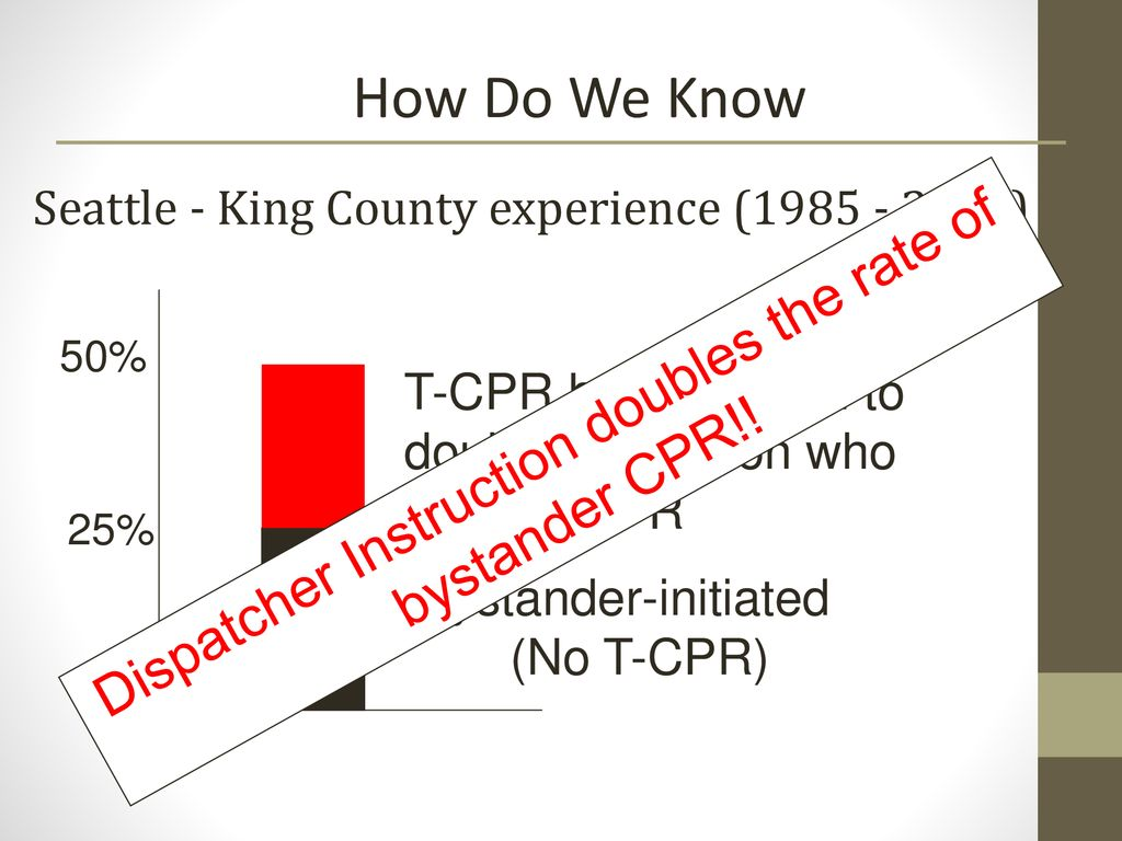 Identifying Patients Who Need CPR: Over the Phone - ppt download