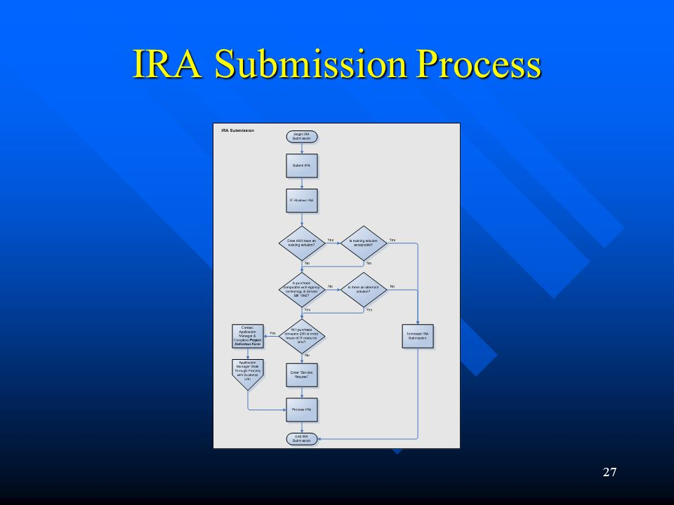 IRA Submission Process