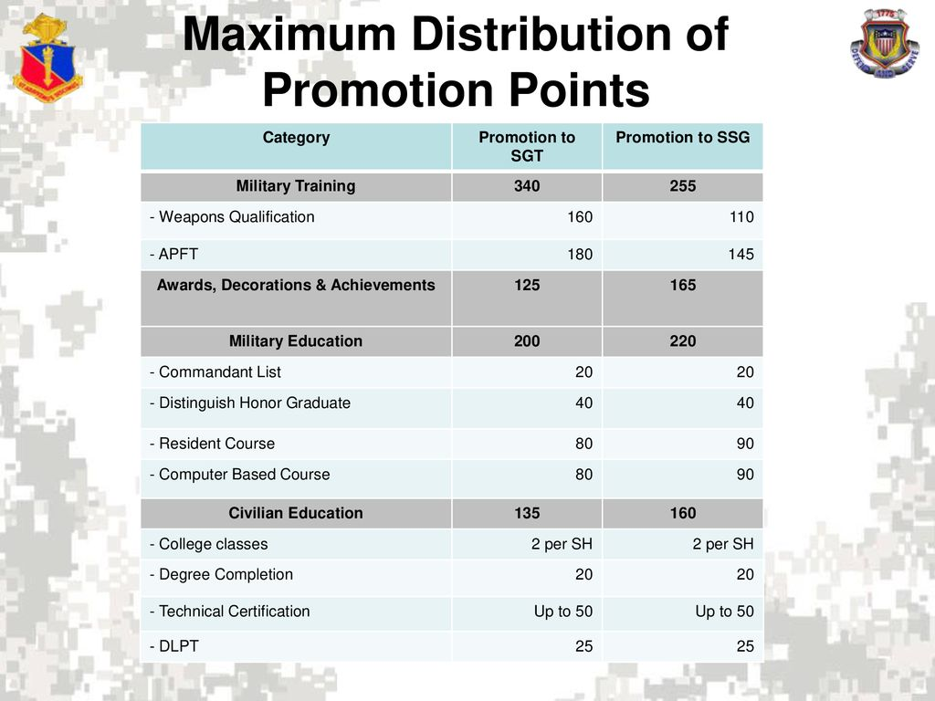 Military courses for promotion points