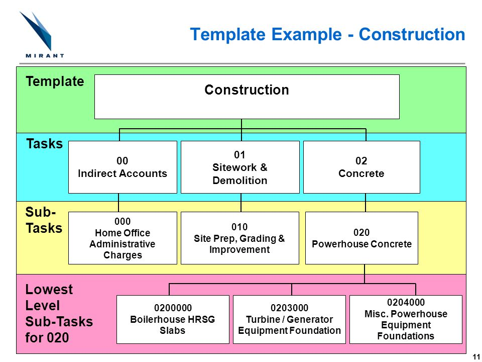 Template Example - Construction