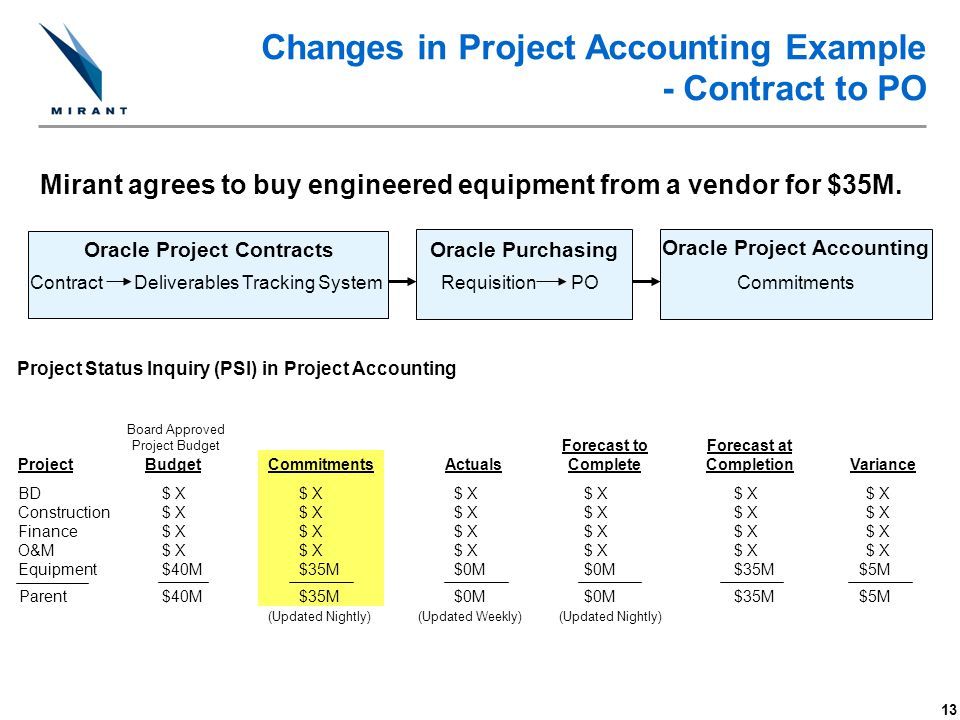 Changes in Project Accounting Example - Contract to PO